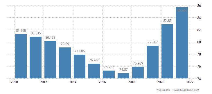 panama mortality rate adult female per 1 000 female adults wb data