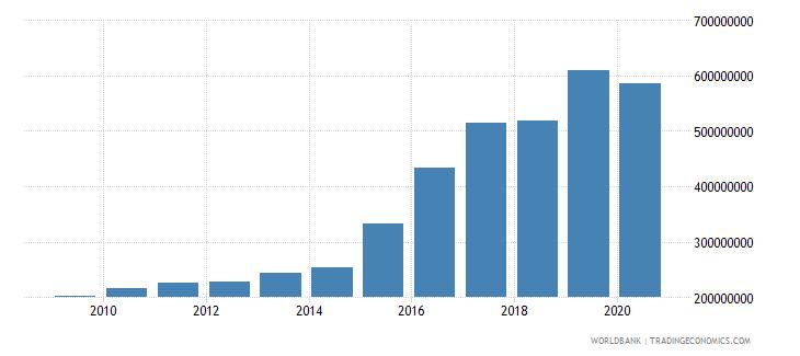 panama multilateral debt service tds us dollar wb data