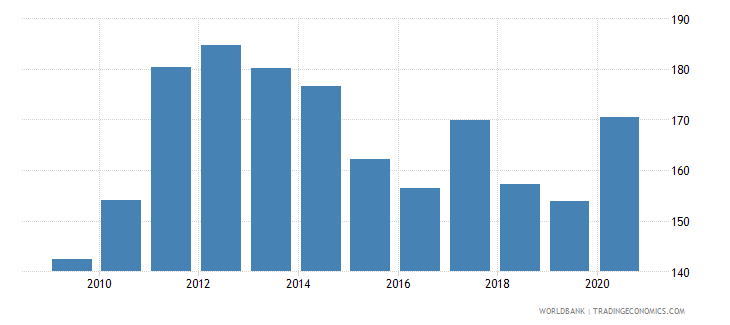 panama net barter terms of trade index 2000  100 wb data