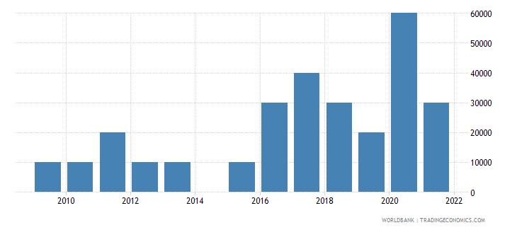 panama net bilateral aid flows from dac donors austria us dollar wb data