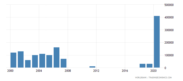 panama net bilateral aid flows from dac donors belgium us dollar wb data