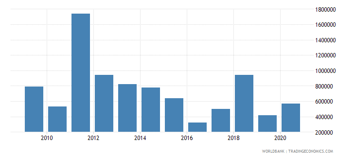 panama net bilateral aid flows from dac donors canada us dollar wb data