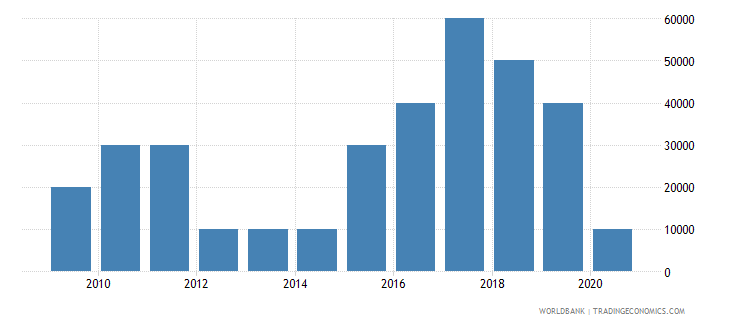 panama net bilateral aid flows from dac donors czech republic current us$ wb data
