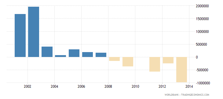 panama net bilateral aid flows from dac donors denmark us dollar wb data