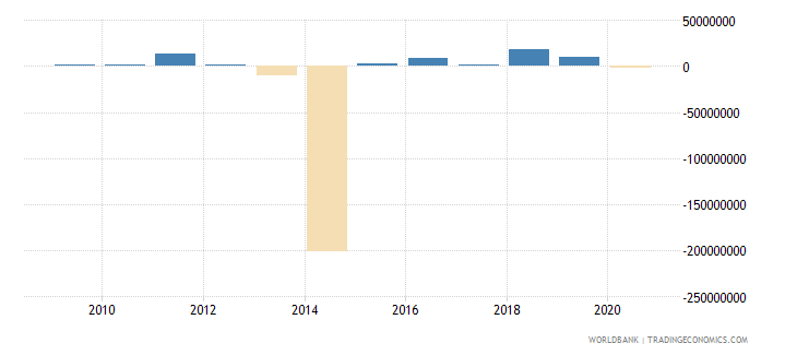 panama net bilateral aid flows from dac donors european commission us dollar wb data