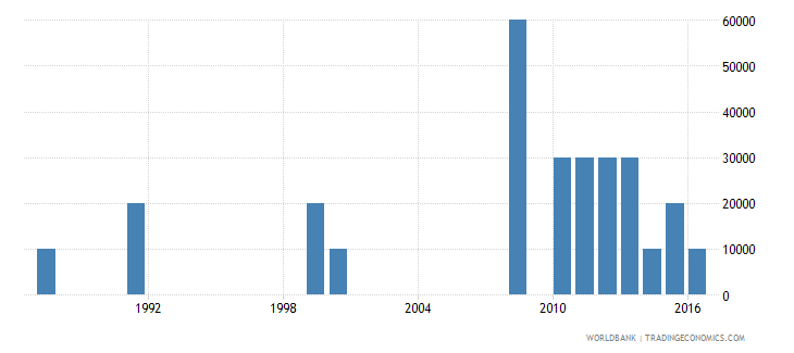 panama net bilateral aid flows from dac donors finland us dollar wb data