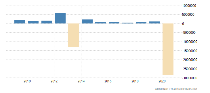 panama net bilateral aid flows from dac donors germany us dollar wb data