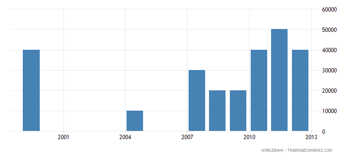 panama net bilateral aid flows from dac donors greece us dollar wb data