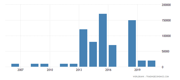 panama net bilateral aid flows from dac donors italy us dollar wb data
