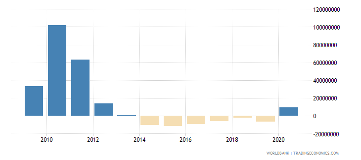 panama net bilateral aid flows from dac donors japan us dollar wb data