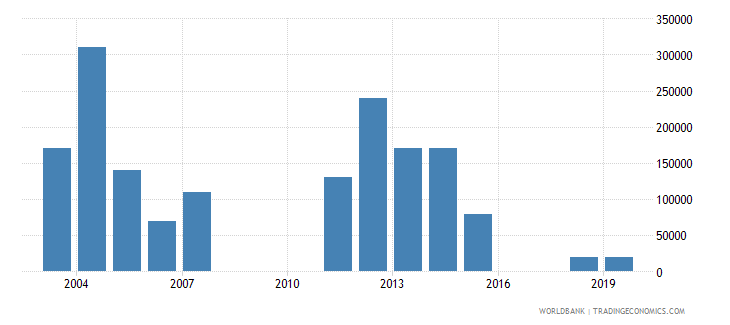 panama net bilateral aid flows from dac donors netherlands us dollar wb data