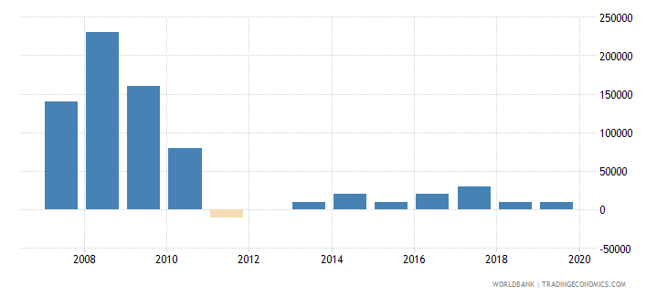 panama net bilateral aid flows from dac donors sweden us dollar wb data