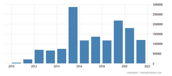 panama net bilateral aid flows from dac donors united kingdom us dollar wb data