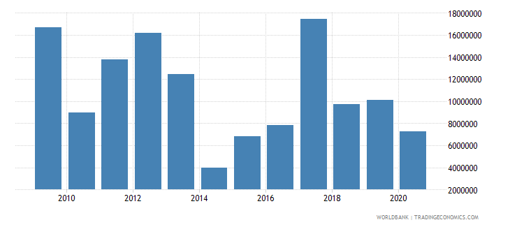 panama net bilateral aid flows from dac donors united states us dollar wb data