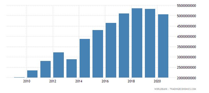 panama net domestic credit current lcu wb data