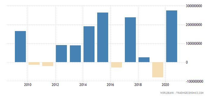 panama net financial flows ibrd nfl us dollar wb data
