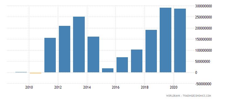 panama net financial flows others nfl us dollar wb data