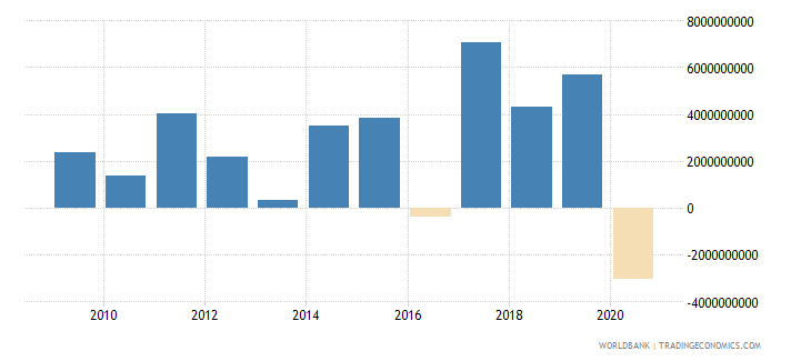 panama net flows on external debt private nonguaranteed png nfl us dollar wb data