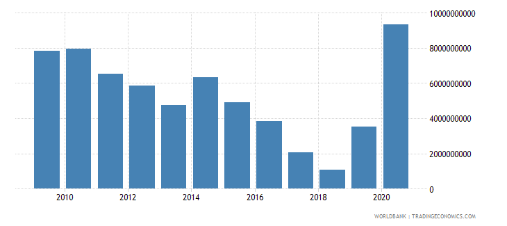 panama net foreign assets current lcu wb data