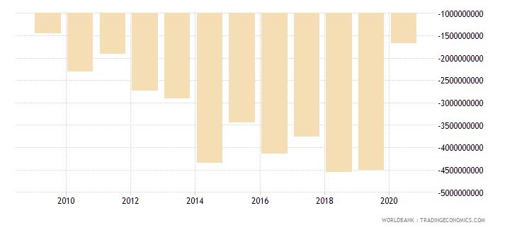 panama net income from abroad us dollar wb data