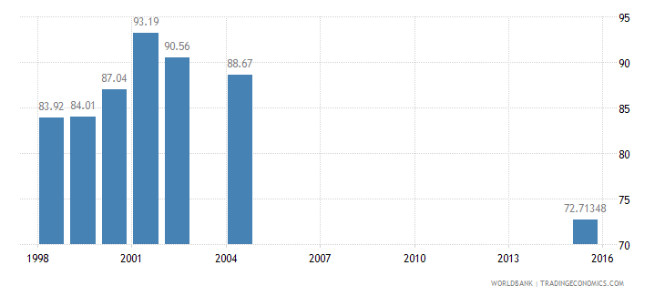 panama net intake rate in grade 1 female percent of official school age population wb data