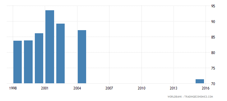 panama net intake rate in grade 1 male percent of official school age population wb data