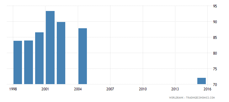 panama net intake rate in grade 1 percent of official school age population wb data