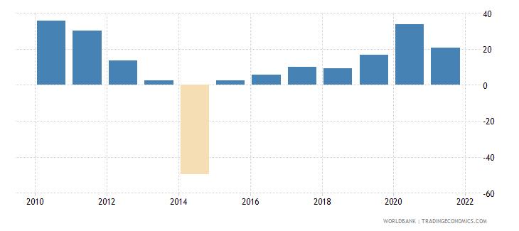 panama net oda received per capita us dollar wb data