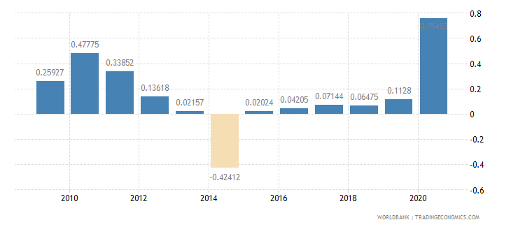 panama net oda received percent of gni wb data