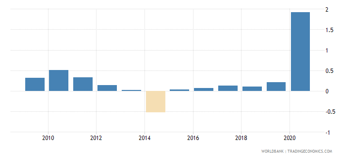 panama net oda received percent of imports of goods and services wb data
