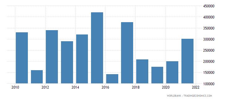 panama net official flows from un agencies iaea us dollar wb data