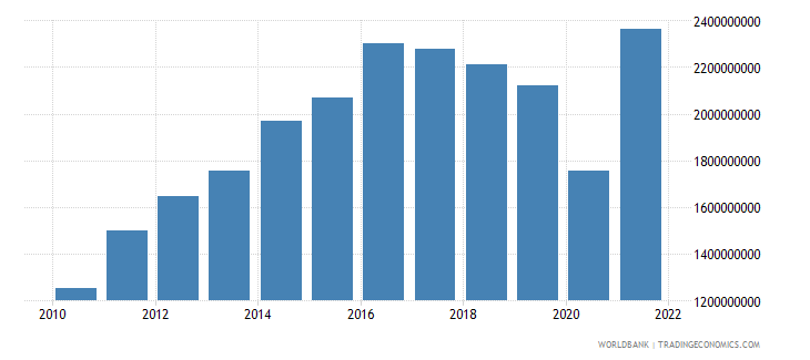 panama net taxes on products current lcu wb data