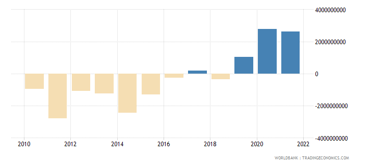 panama net trade in goods and services bop us dollar wb data