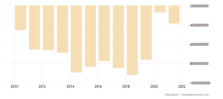panama net trade in goods bop us dollar wb data