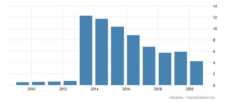 panama new business density new registrations per 1 000 people ages 15 64 wb data