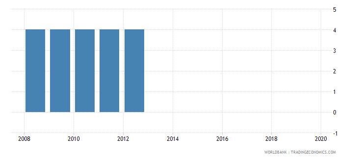 panama official entrance age to pre primary education years wb data