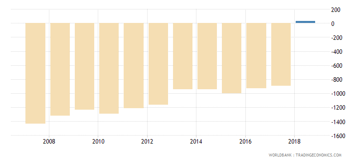 panama other manufacturing percent of value added in manufacturing wb data
