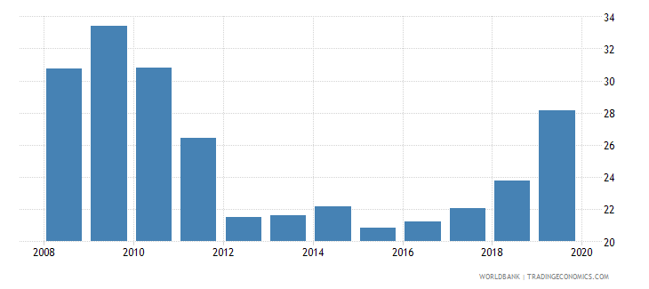 panama outstanding international public debt securities to gdp percent wb data