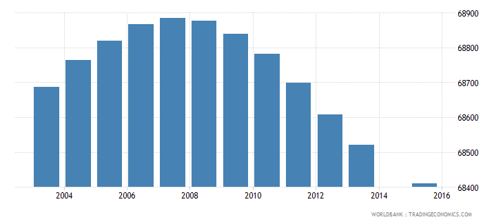 panama population age 1 total wb data
