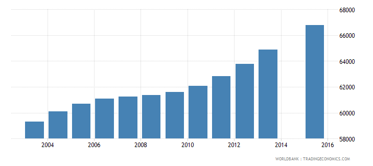 panama population age 16 total wb data