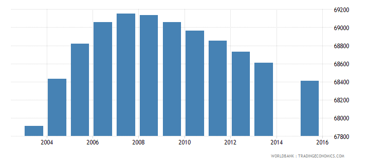 panama population age 2 total wb data