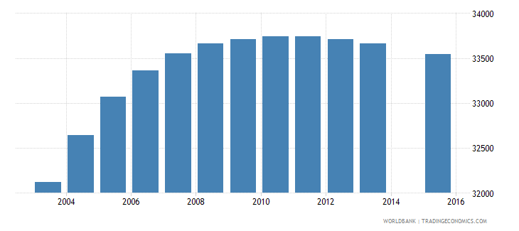 panama population age 5 female wb data