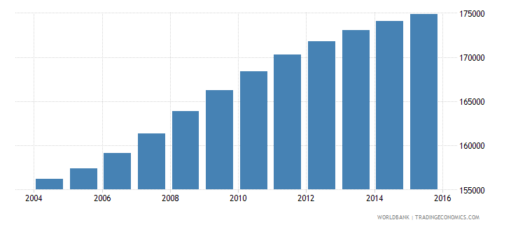 panama population ages 10 14 male wb data