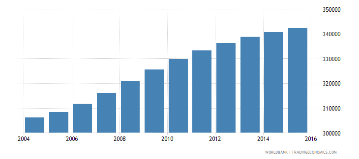 panama population ages 10 14 total wb data