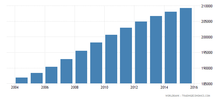panama population ages 10 15 male wb data