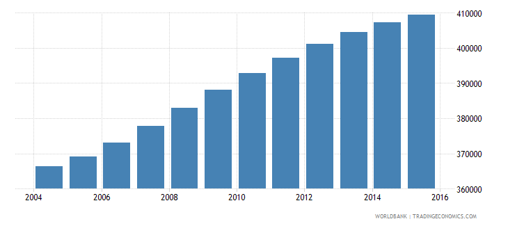 panama population ages 10 15 total wb data