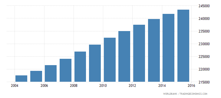 panama population ages 10 16 male wb data