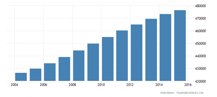 panama population ages 10 16 total wb data