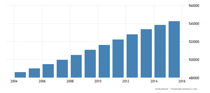 panama population ages 10 17 total wb data