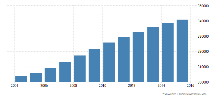 panama population ages 11 15 total wb data